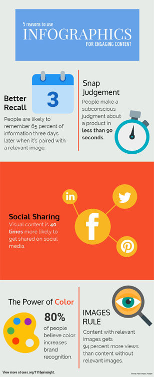 PR Insight: 5 Reasons to Use Infographics