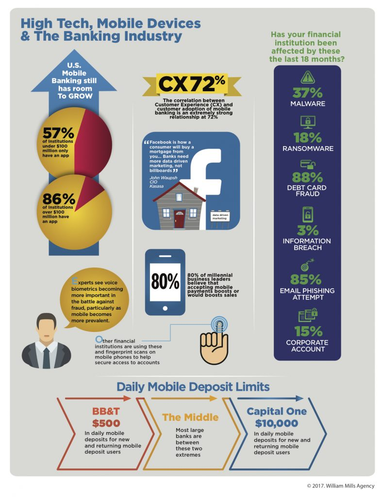 Bankers as Buyers: High Tech, Mobile Devices & The Banking Industry