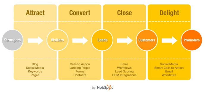 Unify your Marketing Activities For True ROI